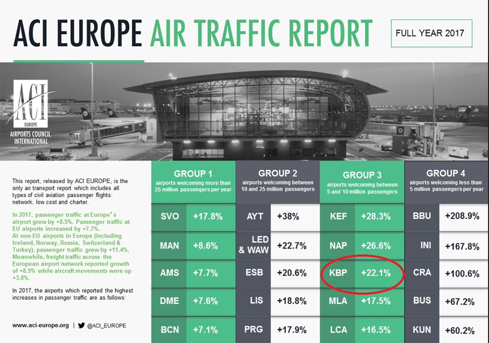 какое место занимает аэропорт