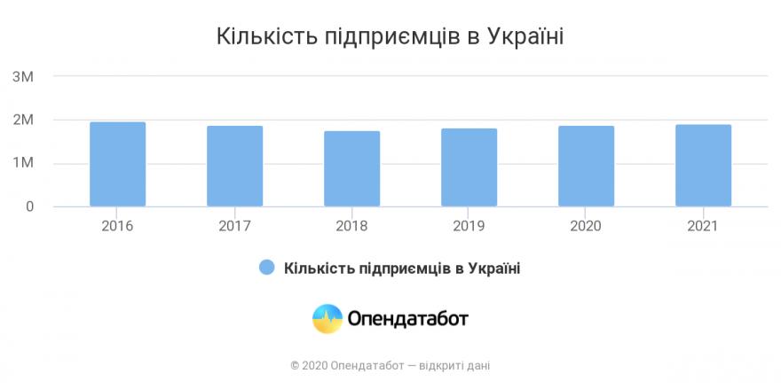 За рік ФОПи заробили для країни 27,6 мільярдів – Опендатабот